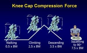 Knee Cap Compression Force